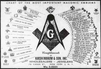 Chart of the most important Masonic Emblems